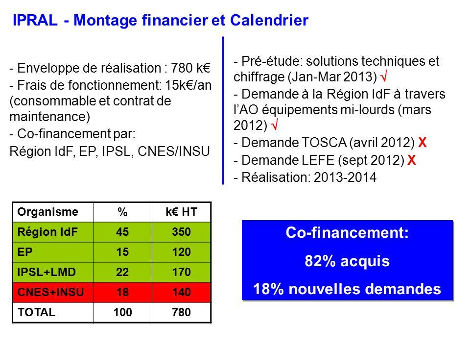 IPRAL - Montage financier et Calendrier - Enveloppe de réalisation : 780 k - Frais de fonctionnement: 15k/an (consommable et contrat de maintenance) - Co-financement par: Région IdF, EP, IPSL, CNES/INSU Organisme%k HT Région IdF45350 EP15120 IPSL+LMD22170 CNES+INSU18140 TOTAL100780 - Pré-étude: solutions techniques et chiffrage (Jan-Mar 2013) - Demande à la Région IdF à travers lAO équipements mi-lourds (mars 2012) - Demande TOSCA (avril 2012) X - Demande LEFE (sept 2012) X - Réalisation: 2013-2014 Co-financement: 82% acquis 18% nouvelles demandes Co-financement: 82% acquis 18% nouvelles demandes