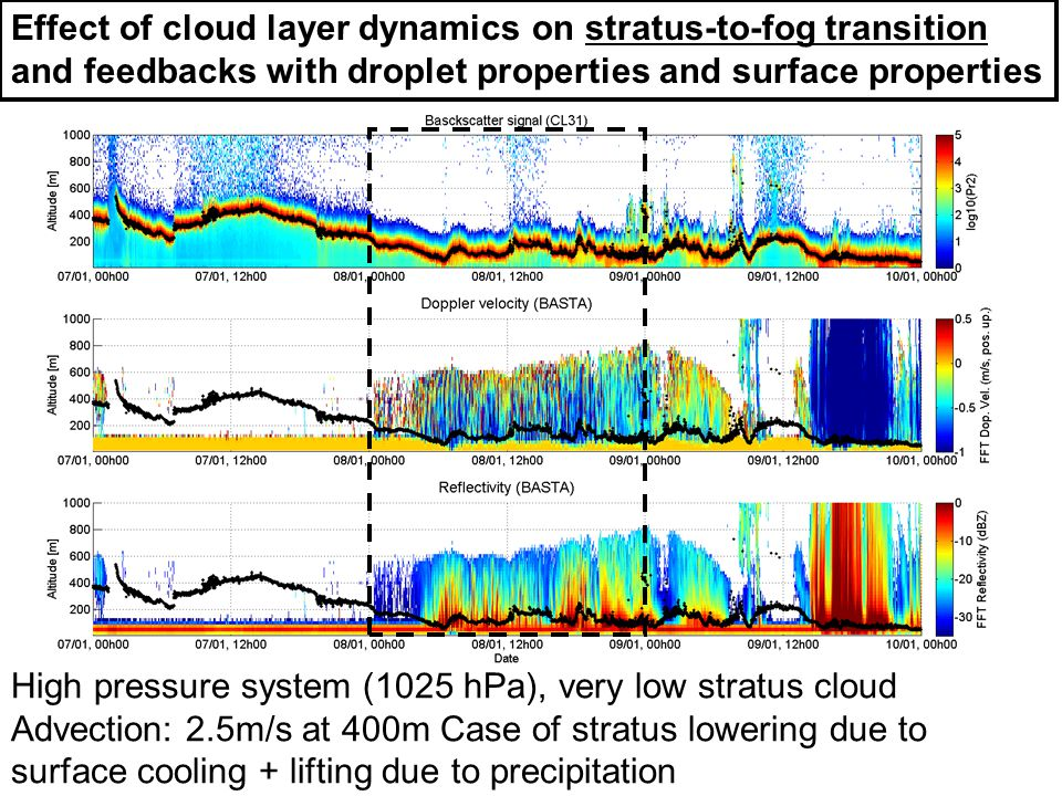 Effect of cloud layer dynamics on stratus-to-fog transition and feedbacks with droplet properties and surface properties High pressure system (1025 hP