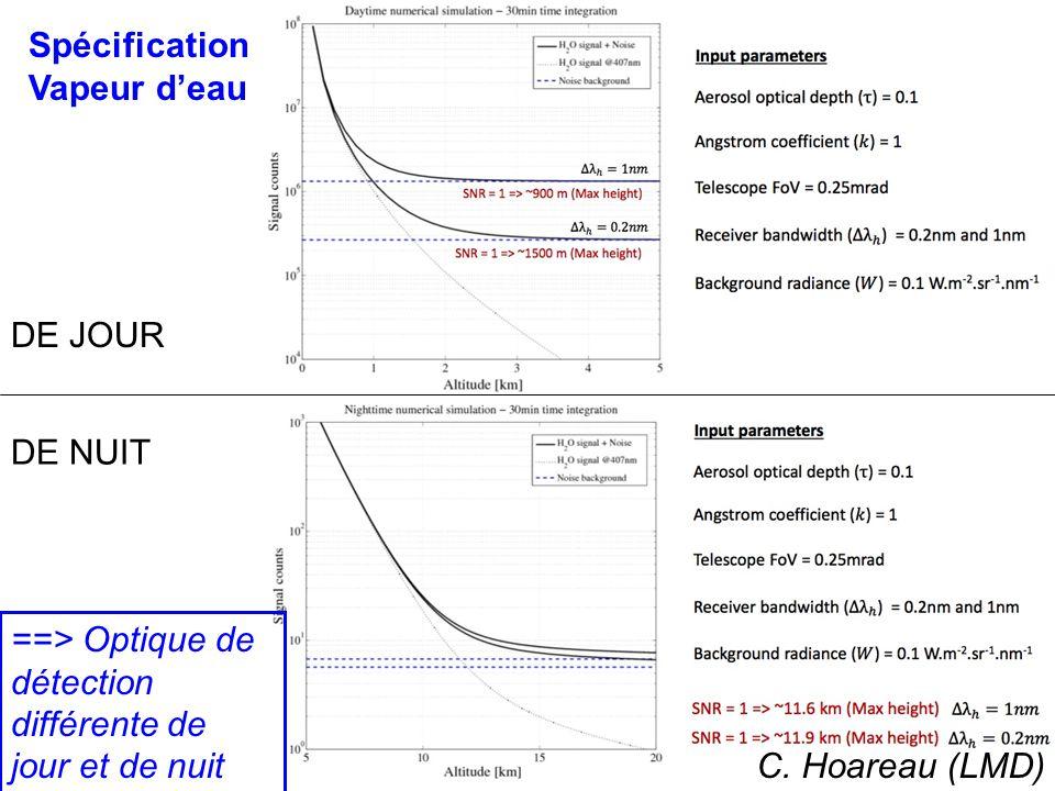 Objectifs 2 : propriétés et impacts des aérosols transportés à longue distance (dust, biomasse, cendres) sur qualité de lair Avec le Lidar IPRAL Ansmann et al.