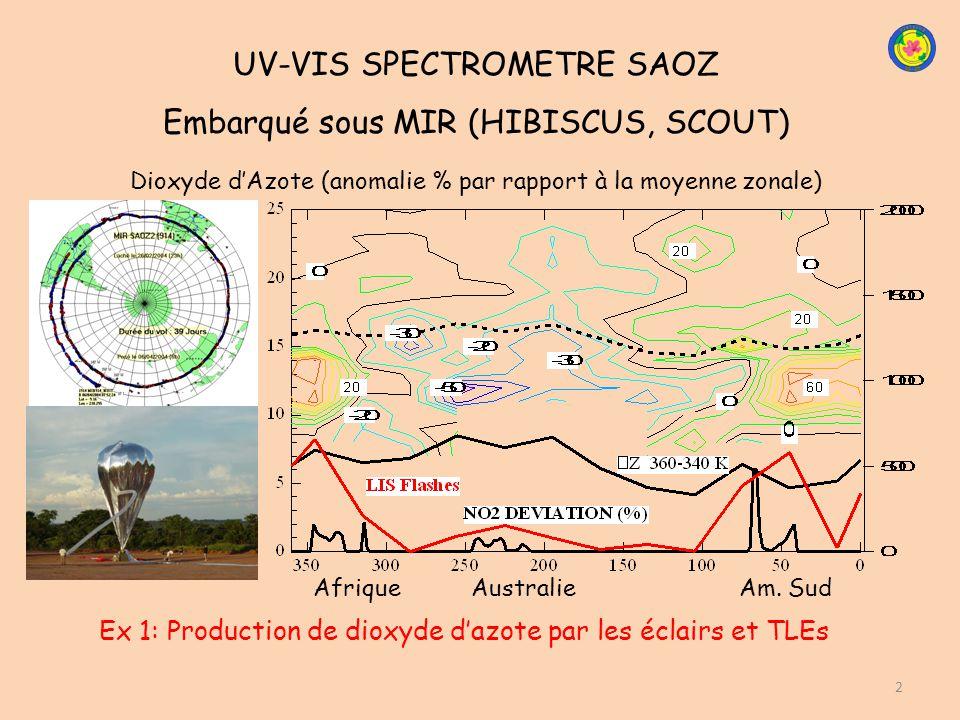 UV-VIS SPECTROMETRE SAOZ Embarqué sous MIR (HIBISCUS, SCOUT) 2 Ex 1: Production de dioxyde dazote par les éclairs et TLEs Afrique Australie Am. Sud Di