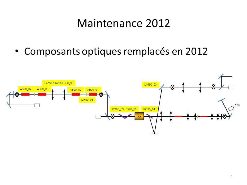 Archivage Profil spatial fin de chaîne (frontal DSJ) Profil temporel fin de chaîne (frontal DTH) 18