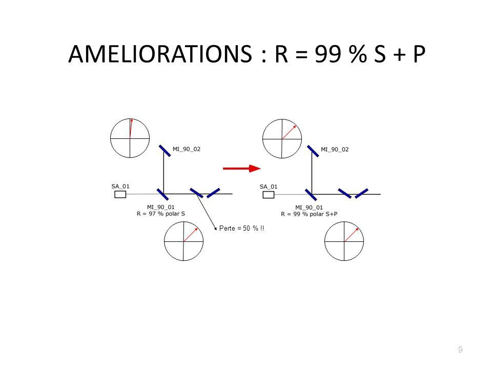 AMELIORATIONS : R = 99 % i = 0° Lame de prélèvement et R max Franges dues à la lame Décalage faisceau R 99 % et R max Plus de franges dues à la lame .