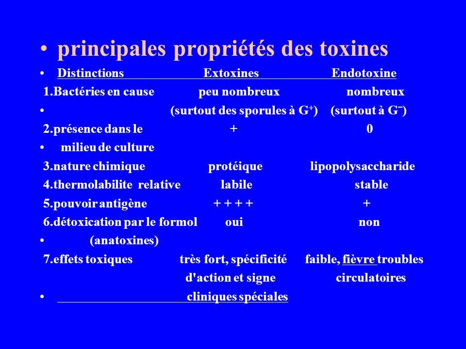 principales propriétés des toxines Distinctions Extoxines Endotoxine 1.Bactéries en cause peu nombreux nombreux (surtout des sporules à G + ) (surtout