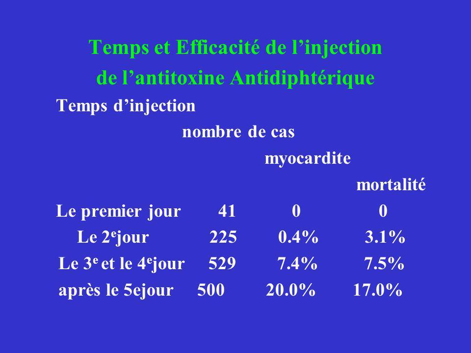 Temps et Efficacité de linjection de lantitoxine Antidiphtérique Temps dinjection nombre de cas myocardite mortalité Le premier jour 41 0 0 Le 2 e jou