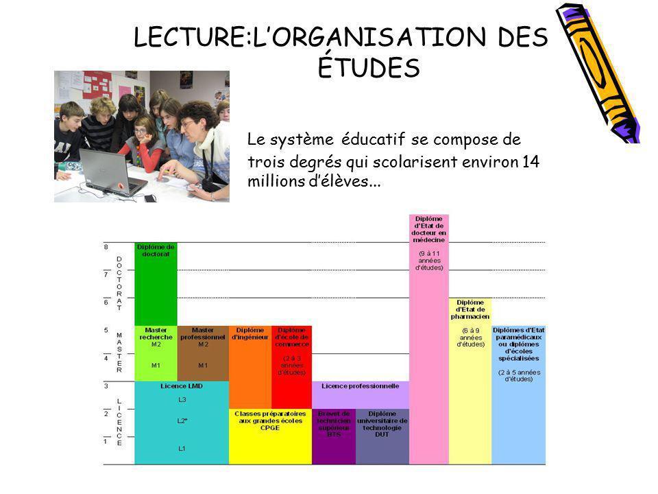 LECTURE:LORGANISATION DES ÉTUDES Le système éducatif se compose de trois degrés qui scolarisent environ 14 millions délèves...