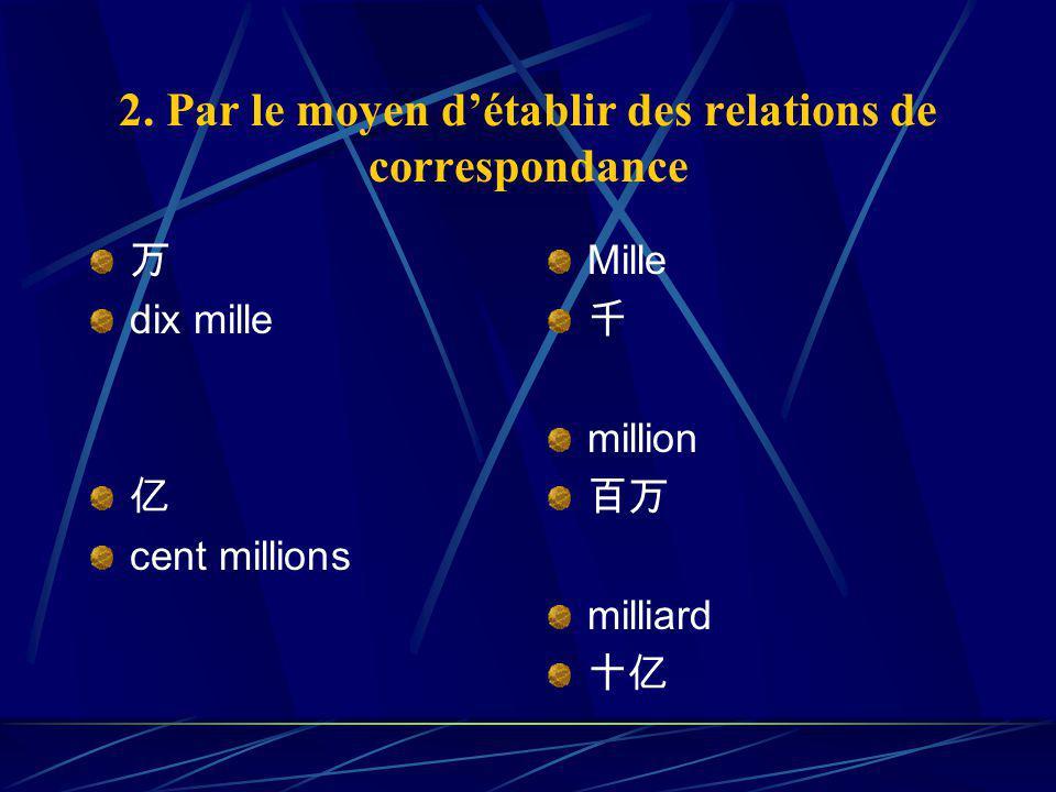 2. Par le moyen détablir des relations de correspondance dix mille cent millions Mille million milliard
