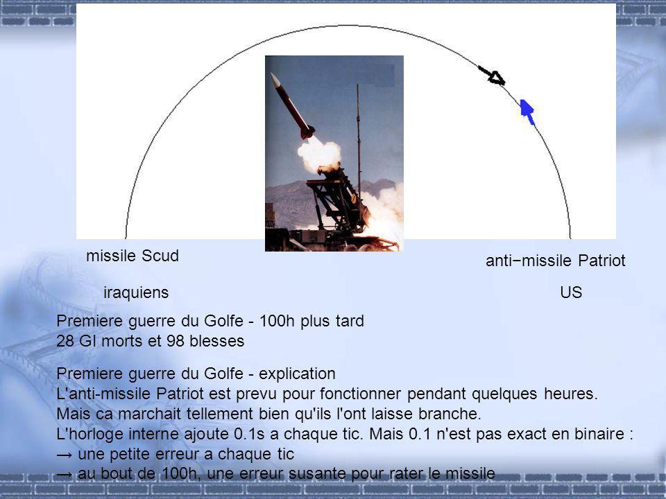 Premiere guerre du Golfe - 100h plus tard 28 GI morts et 98 blesses iraquiensUS antimissile Patriot missile Scud Premiere guerre du Golfe - explication L anti-missile Patriot est prevu pour fonctionner pendant quelques heures.