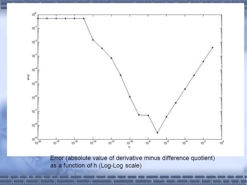 Error (absolute value of derivative minus difference quotient) as a function of h (Log-Log scale)