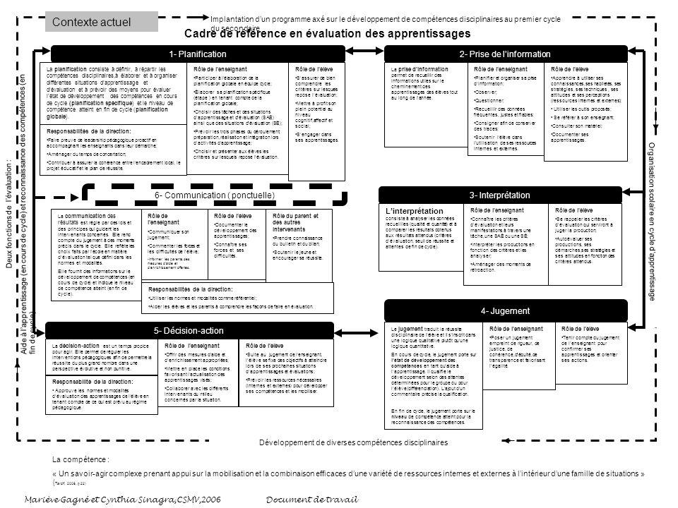 Implantation dun programme axé sur le développement de compétences disciplinaires au premier cycle du secondaire Organisation scolaire en cycle dapprentissage Développement de diverses compétences disciplinaires Deux fonctions de lévaluation: Aide à lapprentissage (en cours de cycle) et reconnaissance des compétences (en fin de cycle) Cadre de référence en évaluation des apprentissages