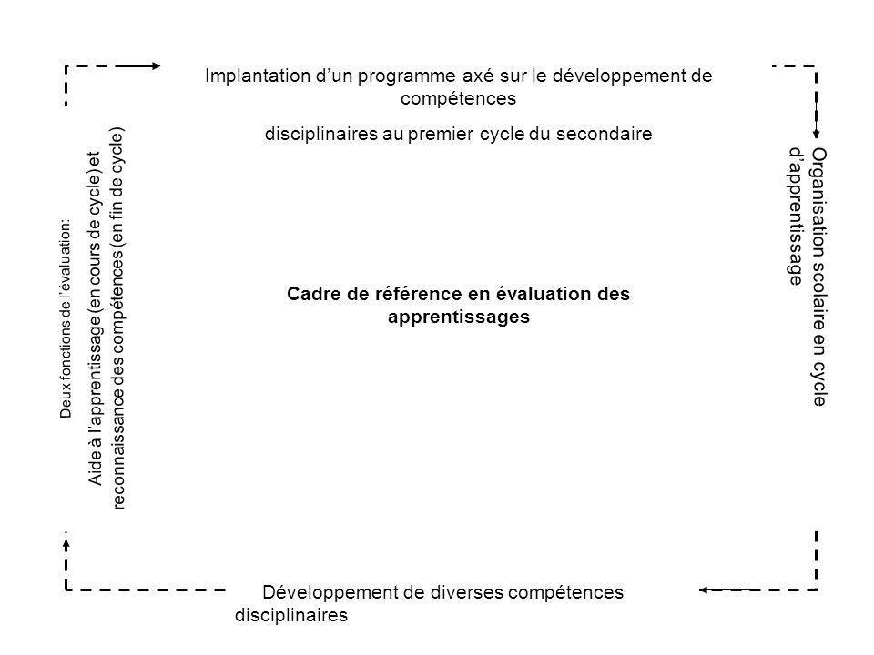 Implantation dun programme axé sur le développement de compétences disciplinaires au premier cycle du secondaire Organisation scolaire en cycle dappre