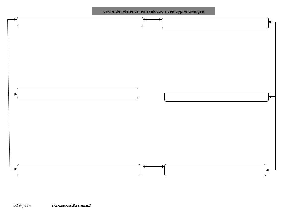 CSMV,2006 Document de travail