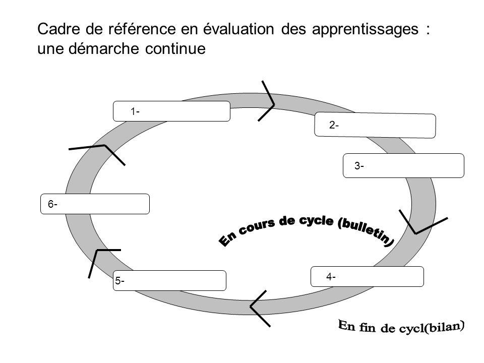 1.Planification 2.Prise de linformation 3.Interprétation 4.Jugement 5.Décision-action 6.Communication Cadre de référence en évaluation des apprentissages