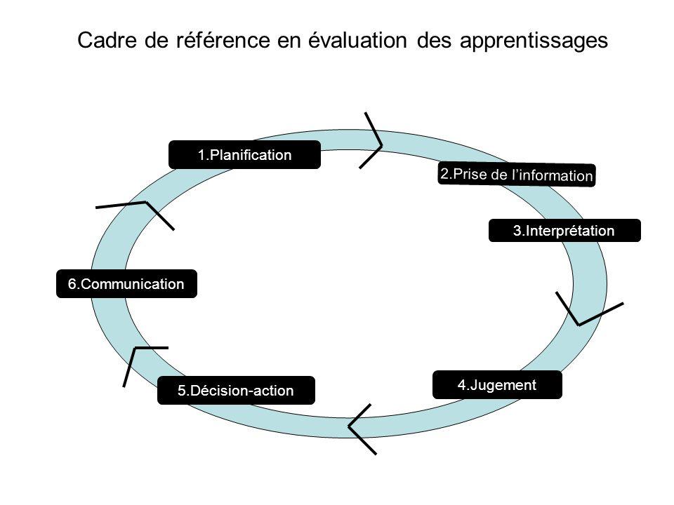 1.Planification 2.Prise de linformation 3.Interprétation 4.Jugement 5.Décision-action 6.Communication Cadre de référence en évaluation des apprentissa