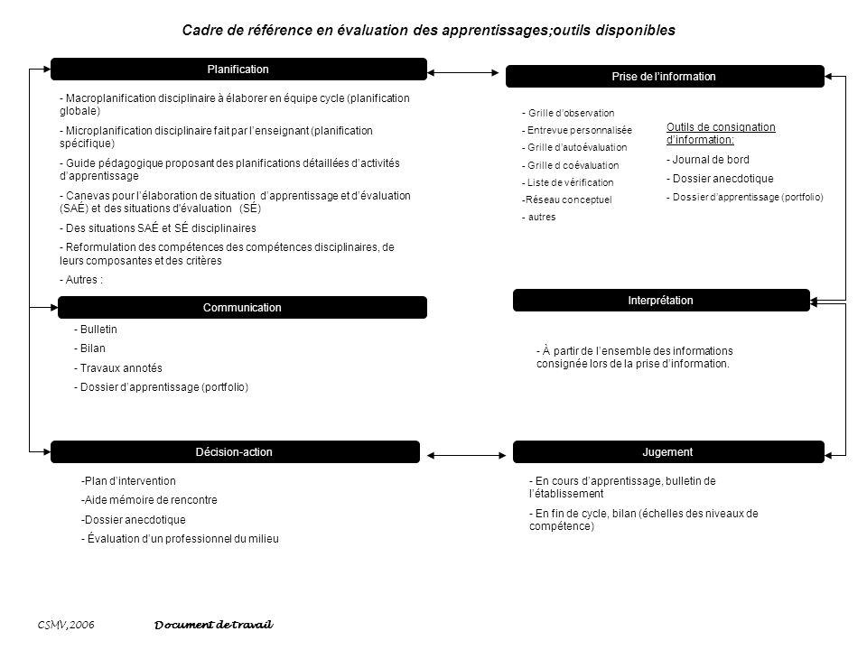 CSMV,2006 Document de travail Cadre de référence en évaluation des apprentissages;outils disponibles Planification Prise de linformation Interprétatio