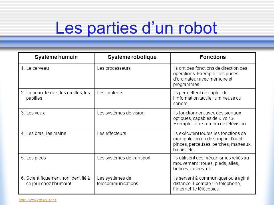 Système humainSystème robotiqueFonctions 1.