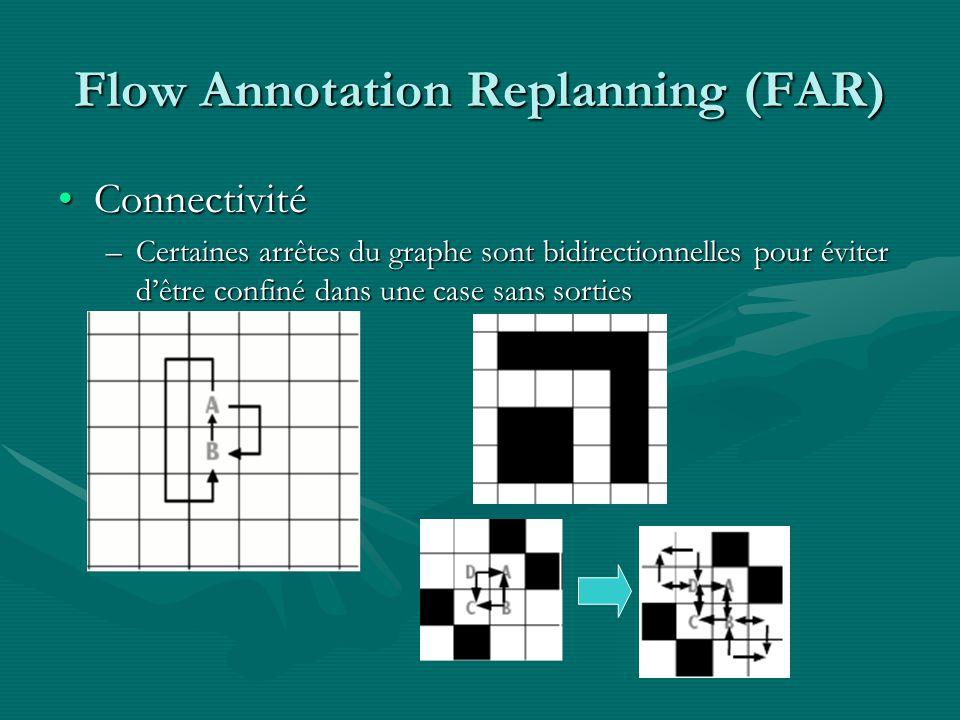 Flow Annotation Replanning (FAR) ConnectivitéConnectivité –Certaines arrêtes du graphe sont bidirectionnelles pour éviter dêtre confiné dans une case sans sorties