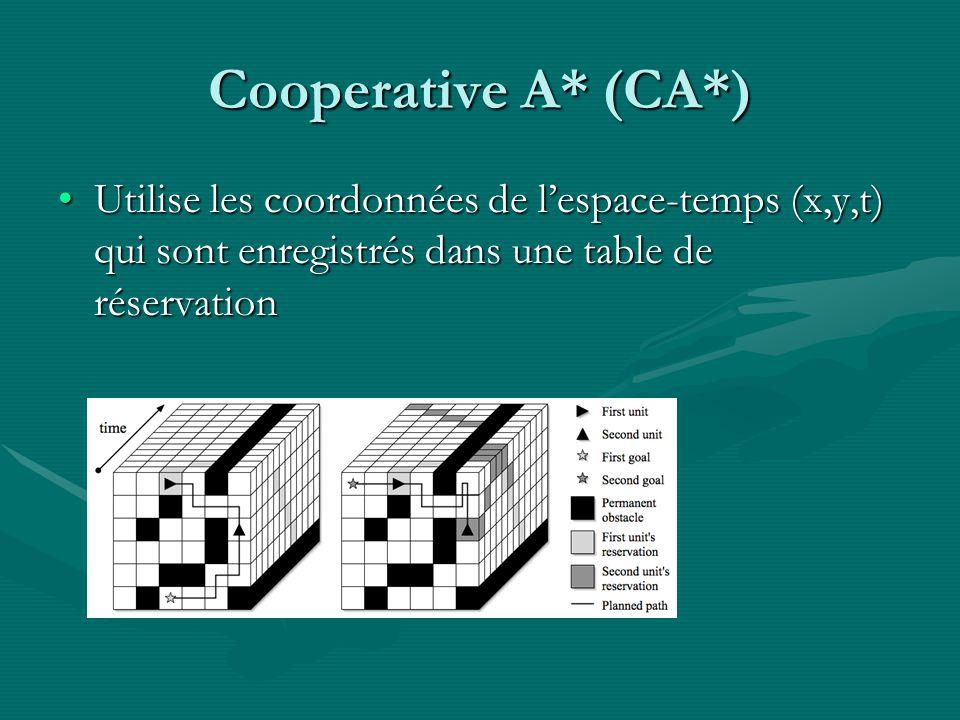 Cooperative A* (CA*) Utilise les coordonnées de lespace-temps (x,y,t) qui sont enregistrés dans une table de réservationUtilise les coordonnées de lespace-temps (x,y,t) qui sont enregistrés dans une table de réservation