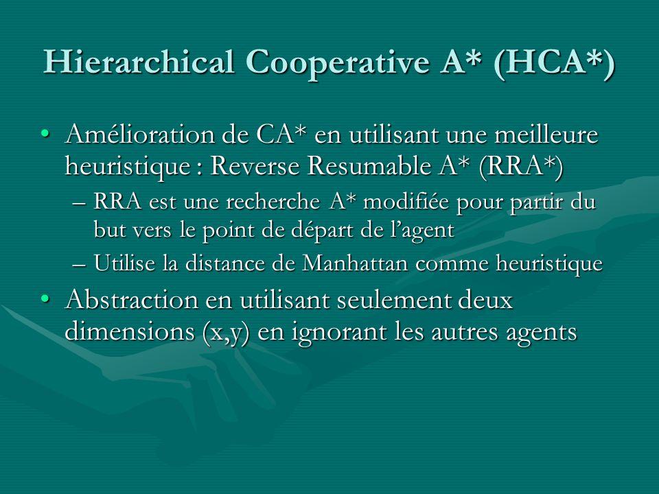 Hierarchical Cooperative A* (HCA*) Amélioration de CA* en utilisant une meilleure heuristique : Reverse Resumable A* (RRA*)Amélioration de CA* en utilisant une meilleure heuristique : Reverse Resumable A* (RRA*) –RRA est une recherche A* modifiée pour partir du but vers le point de départ de lagent –Utilise la distance de Manhattan comme heuristique Abstraction en utilisant seulement deux dimensions (x,y) en ignorant les autres agentsAbstraction en utilisant seulement deux dimensions (x,y) en ignorant les autres agents
