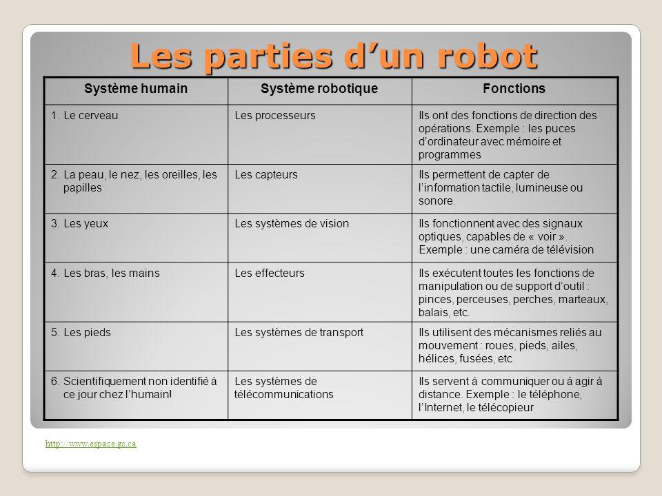 Les parties dun robot Système humainSystème robotiqueFonctions 1. Le cerveauLes processeursIls ont des fonctions de direction des opérations. Exemple