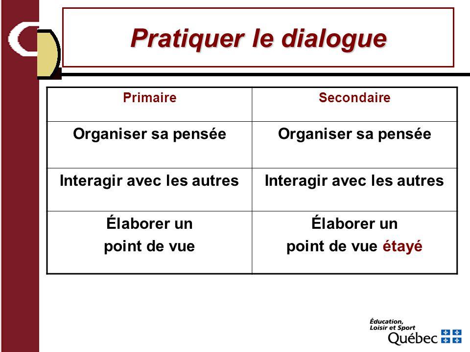 Pratiquer le dialogue PrimaireSecondaire Organiser sa pensée Interagir avec les autres Élaborer un point de vue Élaborer un point de vue étayé