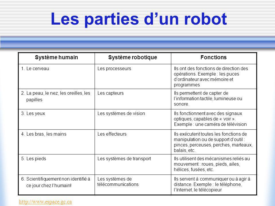 Les parties dun robot Système humainSystème robotiqueFonctions 1.