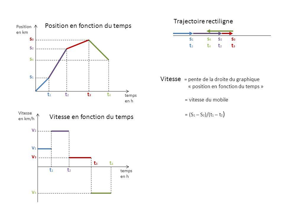 Position en fonction du temps Position en km temps en h s1s1 s2s2 s3s3 s4s4 t1t1 t2t2 t3t3 t4t4 Vitesse en fonction du temps Vitesse en km/h temps en h v1v1 v2v2 v3v3 v4v4 t2t2 t4t4 Trajectoire rectiligne s1s1 t1t1 s2s2 t2t2 s3s3 t3t3 s4s4 t4t4 t1t1 Vitesse = pente de la droite du graphique « position en fonction du temps » = vitesse du mobile = (S 1 S 2 )/(t 1 t 2 ) t3t3