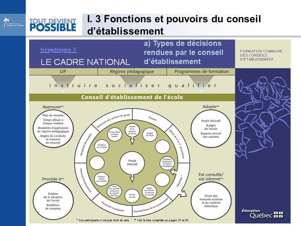 I. 3 Fonctions et pouvoirs du conseil détablissement a) Types de décisions rendues par le conseil détablissement 15