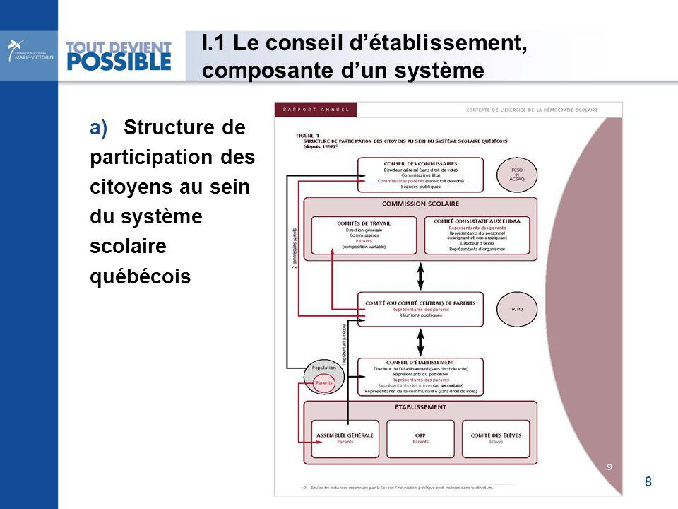 a)Structure de participation des citoyens au sein du système scolaire québécois I.1 Le conseil détablissement, composante dun système 8