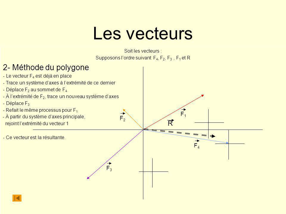 Les vecteurs Soit les vecteurs : Supposons lordre suivant: F 4, F 2, F 3, F 1 et R 2- Méthode du polygone - Le vecteur F 4 est déjà en place - Trace u