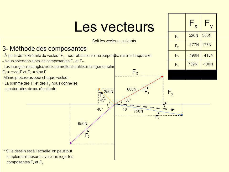 Les vecteurs Soit les vecteurs suivants: 3- Méthode des composantes - À partir de lextrémité du vecteur F 1, nous abaissons une perpendiculaire à chaq
