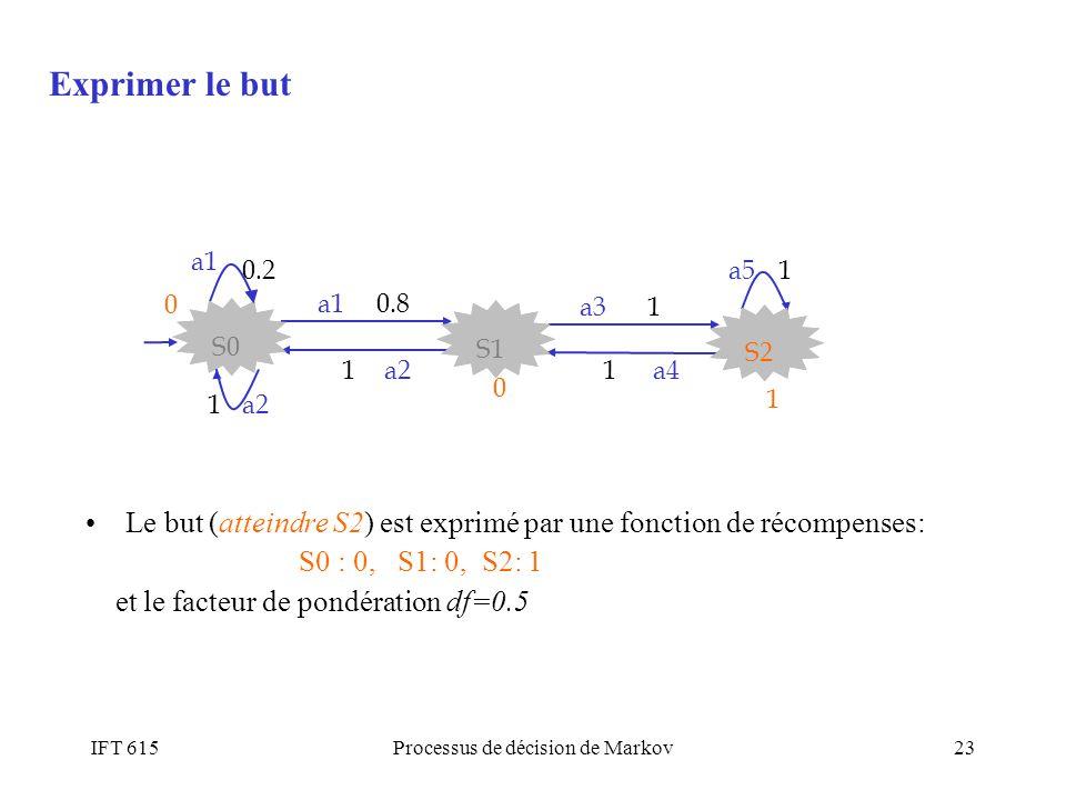 IFT 615Processus de décision de Markov23 Le but (atteindre S2) est exprimé par une fonction de récompenses: S0 : 0, S1: 0, S2: 1 et le facteur de pond