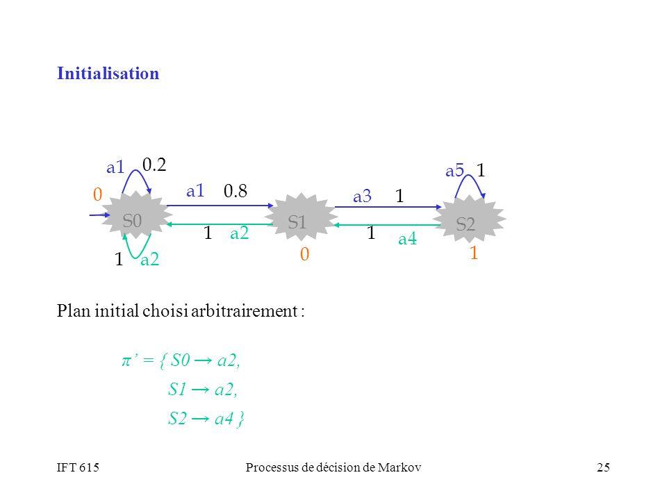 IFT 615Processus de décision de Markov25 Plan initial choisi arbitrairement : π = { S0 a2, S1 a2, S2 a4 } 0.8 S2 S1 S0 a3 a1 1 a2 a4 a5 0.2 1 11 1 0 0