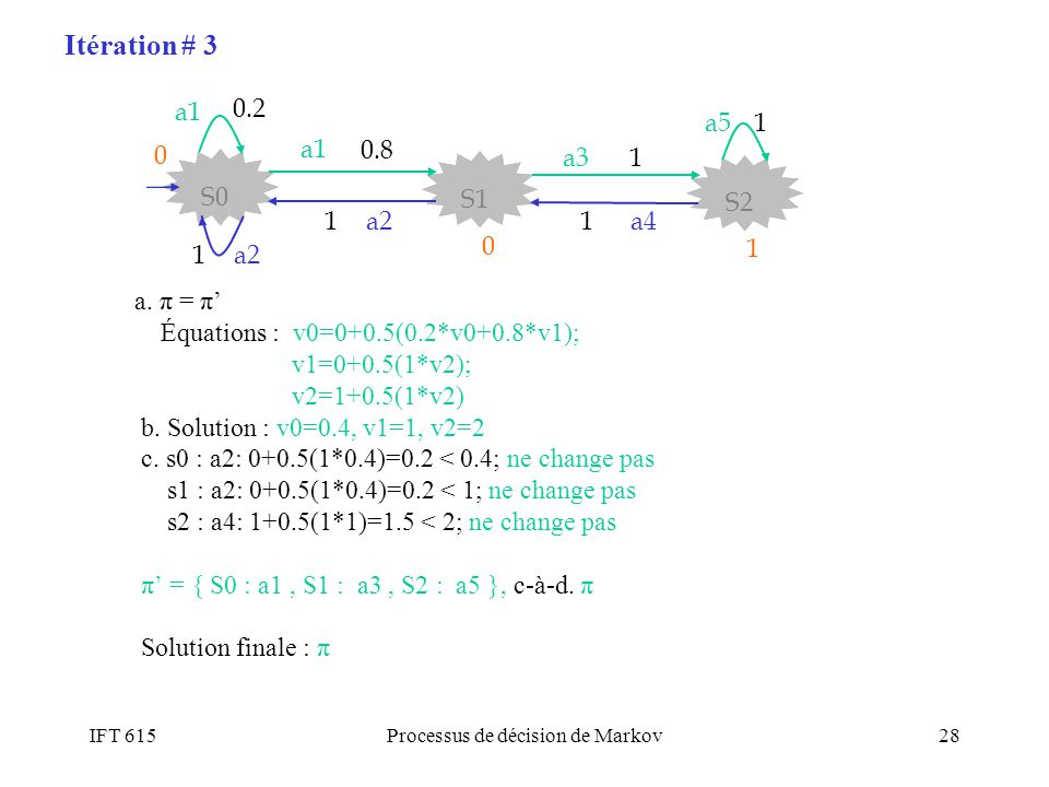 IFT 615Processus de décision de Markov28 a. π = π Équations : v0=0+0.5(0.2*v0+0.8*v1); v1=0+0.5(1*v2); v2=1+0.5(1*v2) b. Solution : v0=0.4, v1=1, v2=2