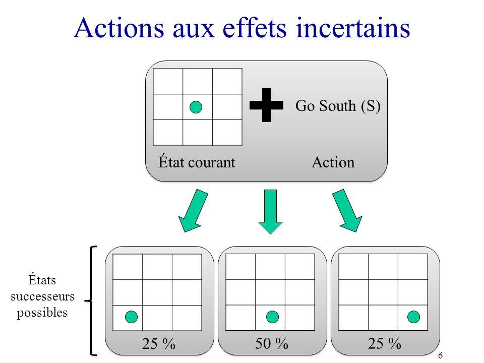 Actions aux effets incertains 6 État courantAction Go South (S) 50 % 25 % États successeurs possibles