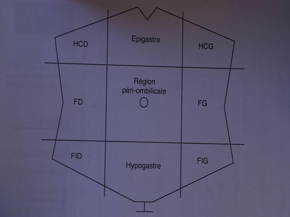 Létiologie est fonction du siège de la masse abdominale Létiologie est fonction du siège de la masse abdominale Celle-ci pourra intéresser: Celle-ci pourra intéresser: 1.