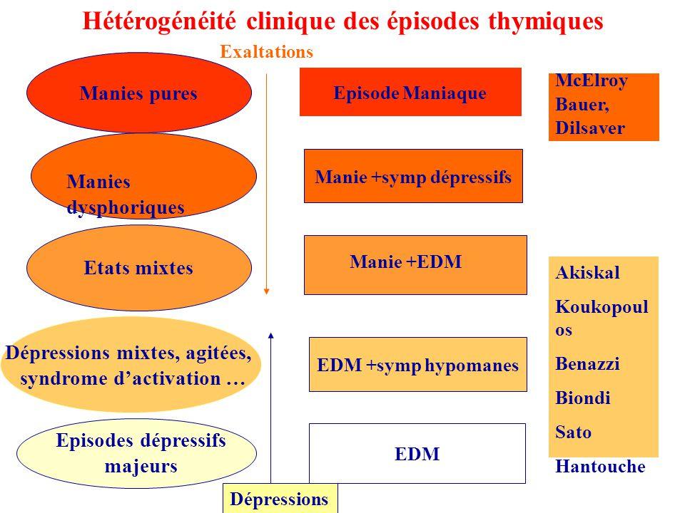 Hétérogénéité clinique des épisodes thymiques Manies pures Etats mixtes Manies dysphoriques Dépressions mixtes, agitées, syndrome dactivation … Episod