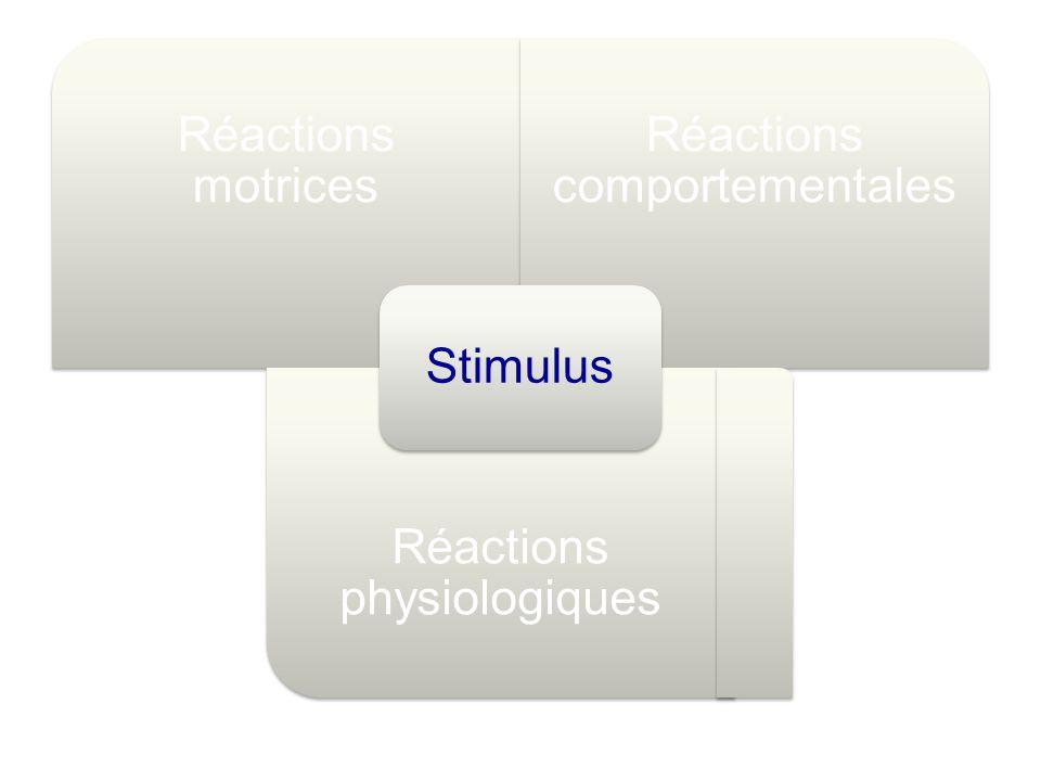 Réactions motrices Réactions comportementales Réactions physiologiques Stimulus