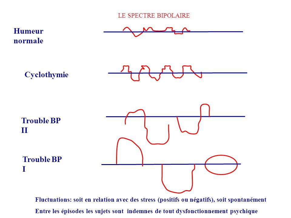 Humeur normale Cyclothymie Trouble BP II Trouble BP I Fluctuations: soit en relation avec des stress (positifs ou négatifs), soit spontanément Entre l