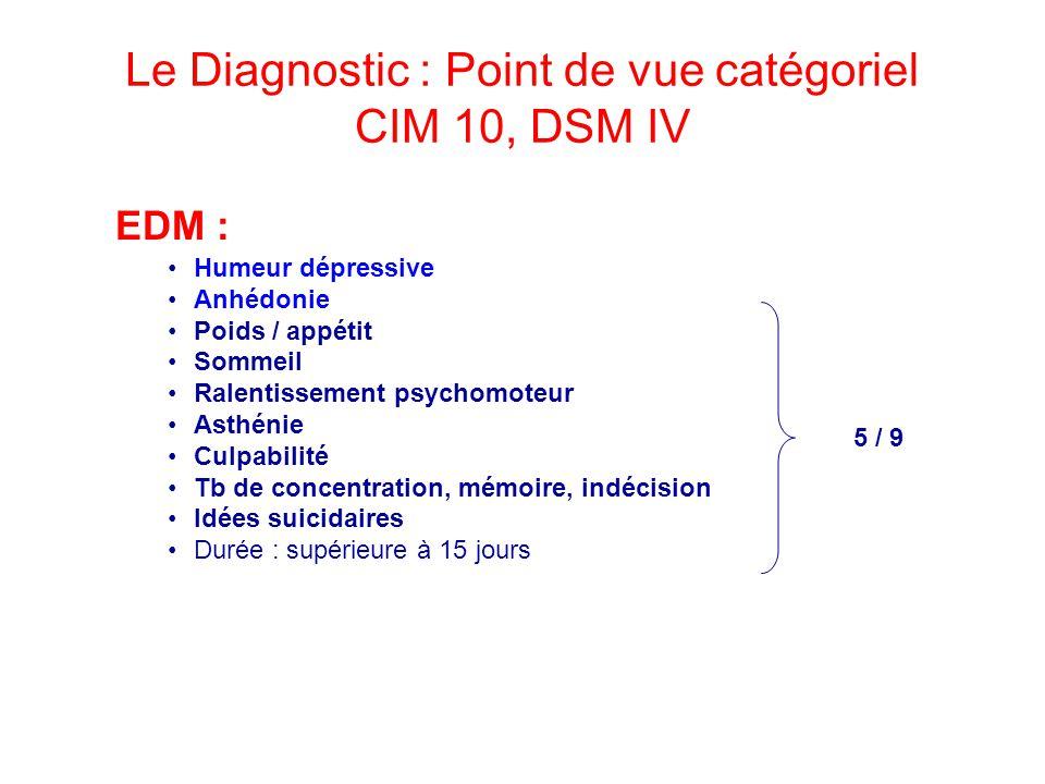 Le Diagnostic : Point de vue catégoriel CIM 10, DSM IV EDM : Humeur dépressive Anhédonie Poids / appétit Sommeil Ralentissement psychomoteur Asthénie