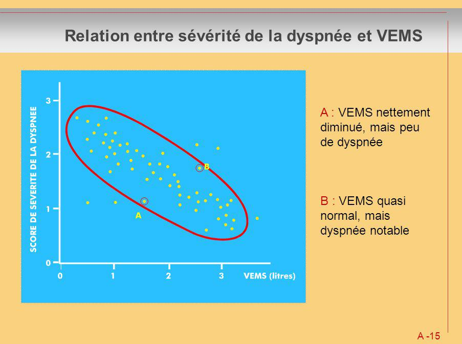 Relation entre sévérité de la dyspnée et VEMS A -15 A : VEMS nettement diminué, mais peu de dyspnée B : VEMS quasi normal, mais dyspnée notable