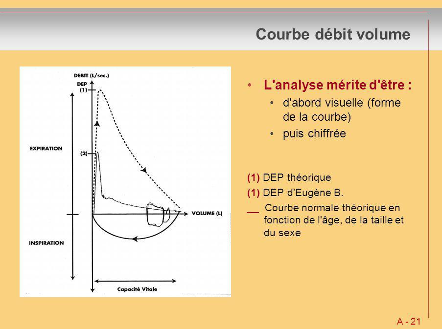 Courbe débit volume L'analyse mérite d'être : d'abord visuelle (forme de la courbe) puis chiffrée (1) DEP théorique (1) DEP d'Eugène B. __ Courbe norm