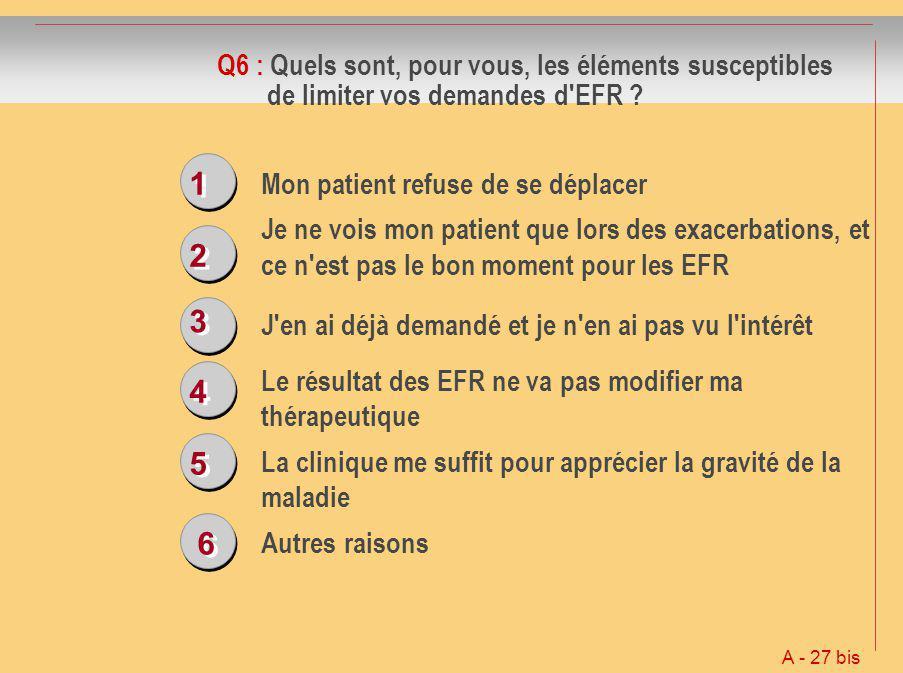 1 1 2 2 3 3 4 4 5 5 6 6 Q6 : Quels sont, pour vous, les éléments susceptibles de limiter vos demandes d'EFR ? Mon patient refuse de se déplacer Je ne