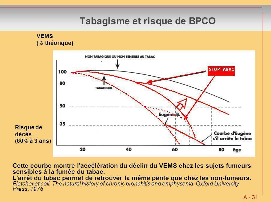 Tabagisme et risque de BPCO A - 31 Cette courbe montre l'accélération du déclin du VEMS chez les sujets fumeurs sensibles à la fumée du tabac. L'arrêt