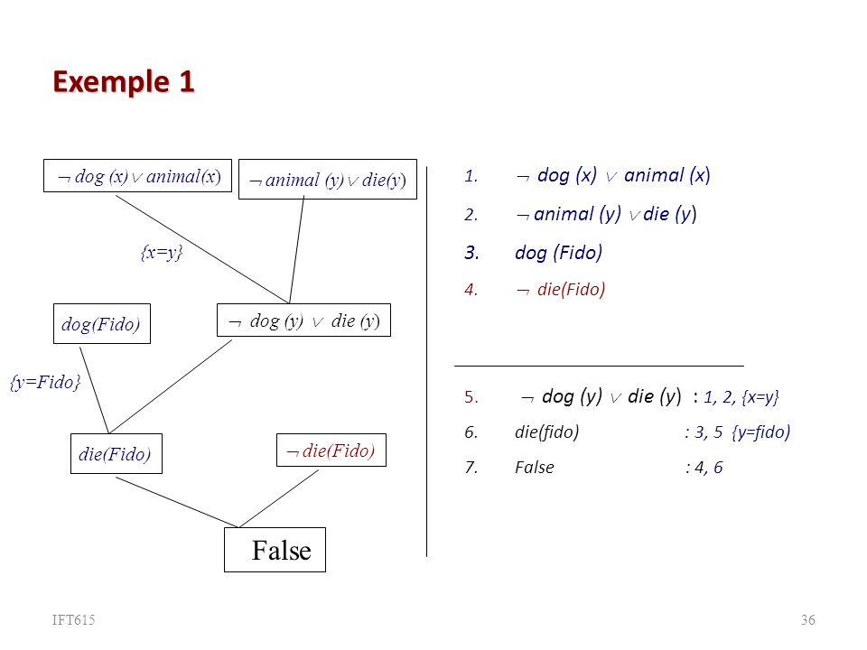 Exemple 1 1.dog (x) animal (x) 2. animal (y) die (y) 3.dog (Fido) 4.