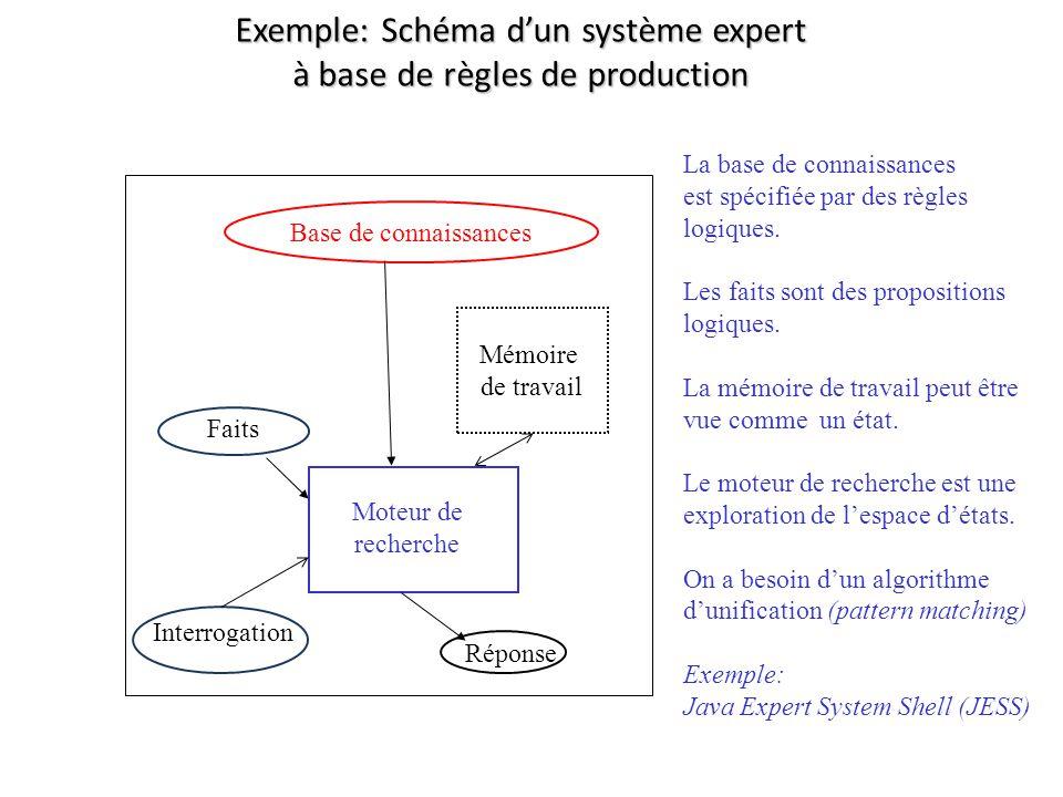 Exemple: Schéma dun système expert à base de règles de production Base de connaissances Mémoire de travail Moteur de recherche Réponse Interrogation Faits La base de connaissances est spécifiée par des règles logiques.