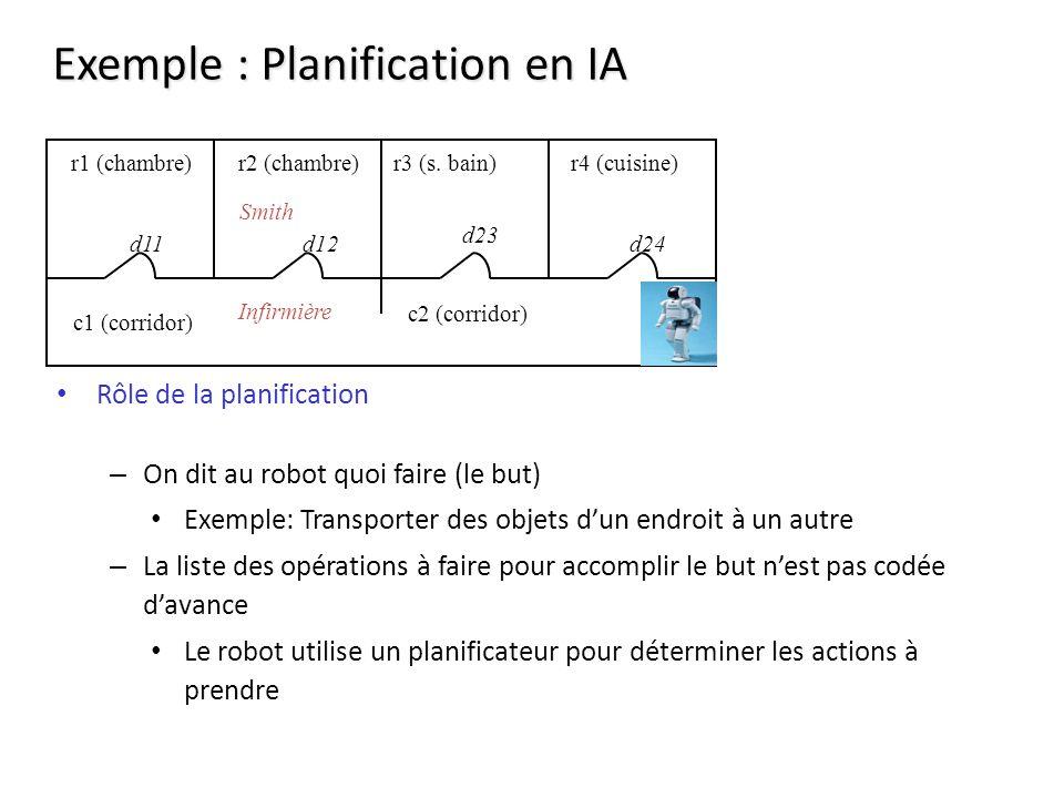 Exemple : Planification en IA Rôle de la planification – On dit au robot quoi faire (le but) Exemple: Transporter des objets dun endroit à un autre – La liste des opérations à faire pour accomplir le but nest pas codée davance Le robot utilise un planificateur pour déterminer les actions à prendre r1 (chambre)r2 (chambre) c1 (corridor) r4 (cuisine)r3 (s.