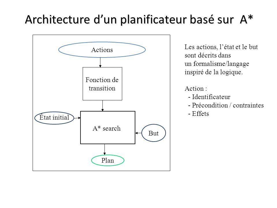 Architecture dun planificateur basé sur A* Actions Fonction de transition A* search Plan But État initial Les actions, létat et le but sont décrits dans un formalisme/langage inspiré de la logique.