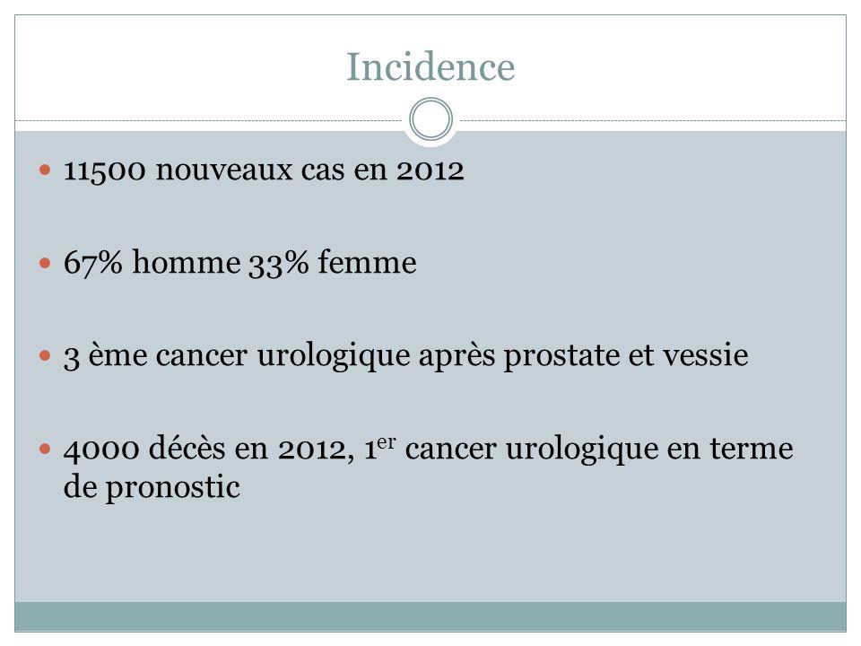 Facteurs de risque Sexe masculin Tabac Obésité HTA Dialyse Prédisposition héréditaire: maladie de Von Hippel- Lindau, sclérose tubéreuse de bourneville, formes familiales…