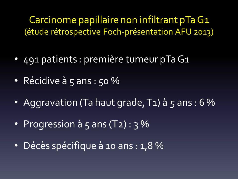 Carcinome papillaire non infiltrant pTa G1 (étude rétrospective Foch-présentation AFU 2013) 491 patients : première tumeur pTa G1 Récidive à 5 ans : 5