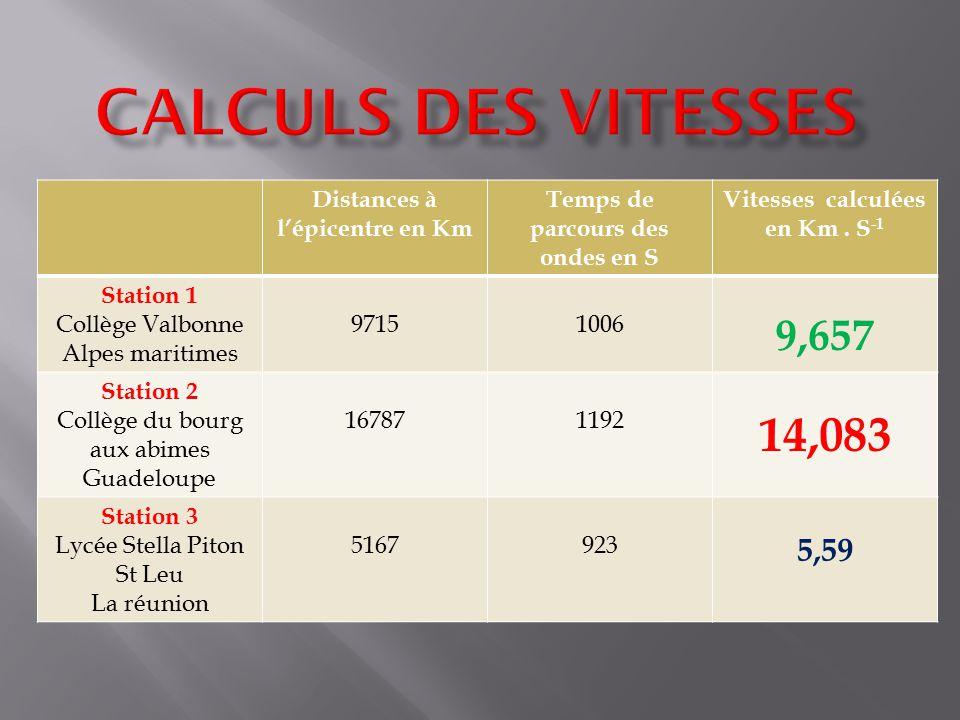 Distances à lépicentre en Km Temps de parcours des ondes en S Vitesses calculées en Km. S -1 Station 1 Collège Valbonne Alpes maritimes 97151006 9,657